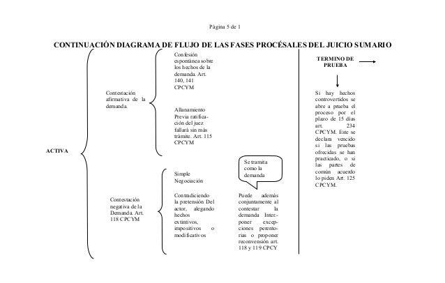 Derecho procesal civil diagramas 5 pgina 5 de 1 continuacin diagrama de flujo ccuart Images