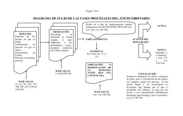 Derecho procesal civil diagramas 7 pgina 7 de 1 diagrama de flujo ccuart Images