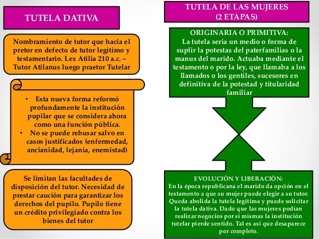 Matrimonio Romano Tutela Y Curatela : Derecho romano