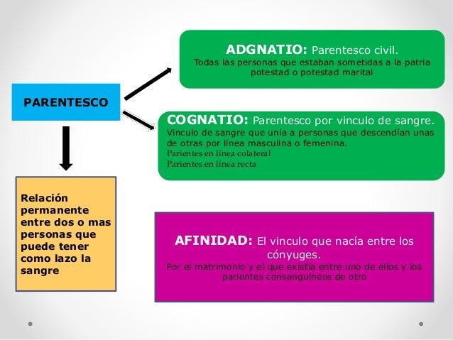 Matrimonio Romano Segun Bonfante : Derecho romano