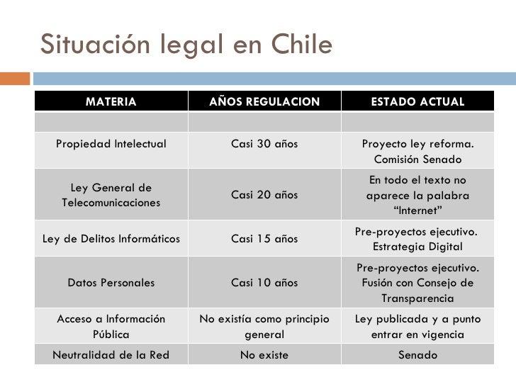 Situación legal en Chile MATERIA AÑOS REGULACION ESTADO ACTUAL Propiedad Intelectual Casi 30 años Proyecto ley reforma. Co...