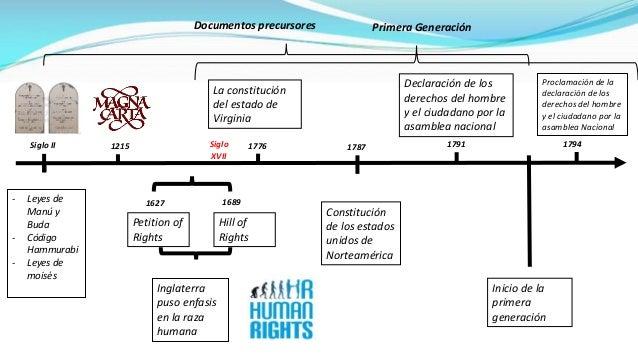 Lo Derecho Humano - wowkeyword.com