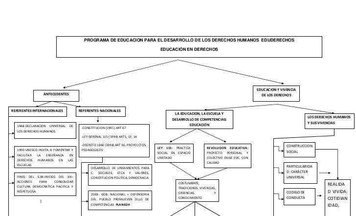 PROGRAMA DE EDUCACION PARA EL DESARROLLO DE LOS DERECHOS HUMANOS EDUDERECHOS                                              ...