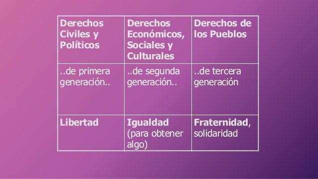 Derechos Civiles y Políticos Derechos Económicos, Sociales y Culturales Derechos de los Pueblos ..de primera generación.. ...