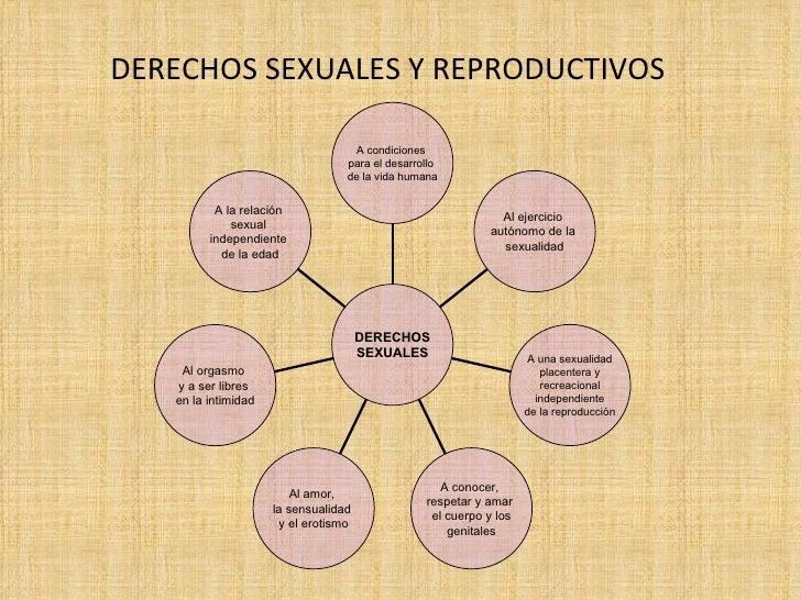Derechos sexuale y reproductivos pdf