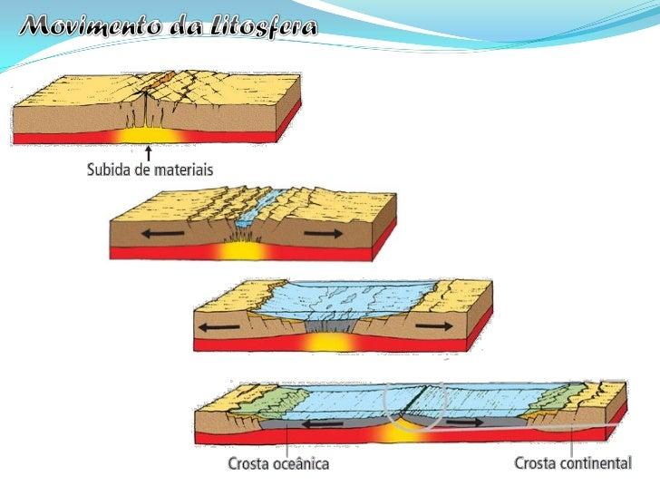 As zonas onde duas placas tectónicas deslizam, horizontalmente, uma em  relação à outra.