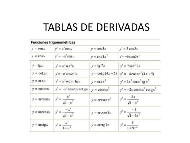 derivada de funciones trigonom u00e9tricas