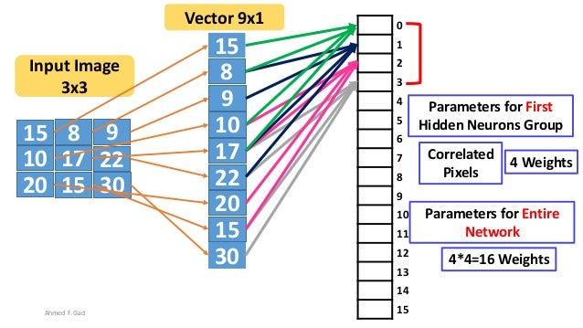 15 8 9 10 17 22 20 3015 15 8 9 10 17 22 20 30 15 Input Image 3x3 Vector 9x1 0 1 2 3 4 5 6 7 8 9 10 11 12 13 14 15 Correlat...