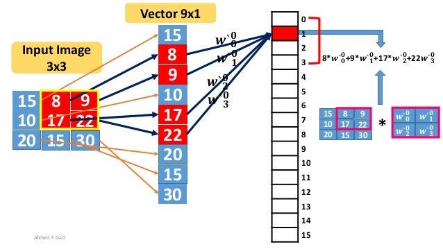 15 8 9 10 17 22 20 3015 15 8 9 10 17 22 20 30 15 Input Image 3x3 Vector 9x1 0 1 2 3 4 5 6 7 8 9 10 11 12 13 14 15 𝒘` 𝟎 𝟎 𝒘...