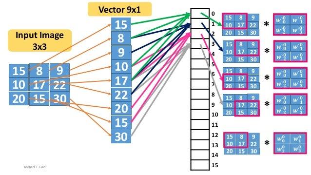15 8 9 10 17 22 20 3015 15 8 9 10 17 22 20 30 15 Input Image 3x3 Vector 9x1 0 1 2 3 4 5 6 7 8 9 10 11 12 13 14 15 15 8 9 1...