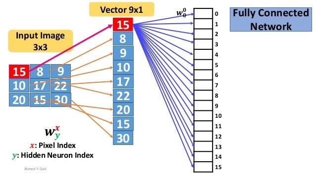 15 8 9 10 17 22 20 3015 15 8 9 10 17 22 20 30 15 Input Image 3x3 Vector 9x1 0 1 2 3 4 5 6 7 8 9 10 11 12 13 14 15 𝒘 𝒚 𝒙 𝒙:...