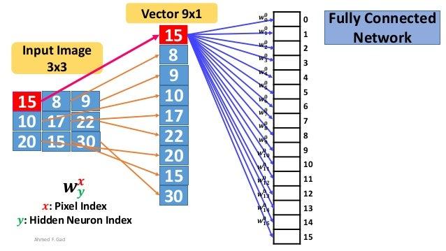 15 8 9 10 17 22 20 3015 15 8 9 10 17 22 20 30 15 Input Image 3x3 Vector 9x1 0 1 2 3 4 5 6 7 8 9 10 11 12 13 14 15 𝒘 𝟎 𝟎 𝒘 ...