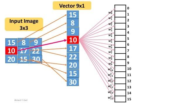 15 8 9 10 17 22 20 3015 15 8 9 10 17 22 20 30 15 Input Image 3x3 Vector 9x1 0 1 2 3 4 5 6 7 8 9 10 11 12 13 14 15 𝒘 𝟎 𝟑 𝒘 ...