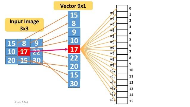 15 8 9 10 17 22 20 3015 15 8 9 10 17 22 20 30 15 Input Image 3x3 Vector 9x1 0 1 2 3 4 5 6 7 8 9 10 11 12 13 14 15 𝒘 𝟎 𝟒 𝒘 ...