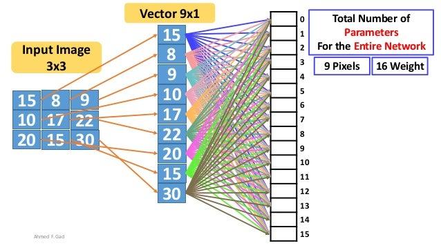 15 8 9 10 17 22 20 3015 15 8 9 10 17 22 20 30 15 Input Image 3x3 Vector 9x1 0 1 2 3 4 5 6 7 8 9 10 11 12 13 14 15 Total Nu...