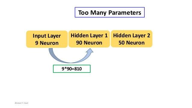 9*90=810 Hidden Layer 1 90 Neuron Input Layer 9 Neuron Hidden Layer 2 50 Neuron Too Many Parameters Ahmed F. Gad