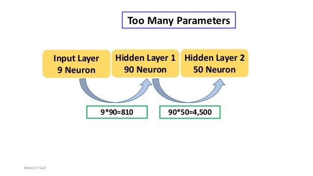 9*90=810 Hidden Layer 1 90 Neuron Input Layer 9 Neuron Hidden Layer 2 50 Neuron 90*50=4,500 Too Many Parameters Ahmed F. G...