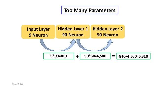 9*90=810 Hidden Layer 1 90 Neuron Input Layer 9 Neuron Hidden Layer 2 50 Neuron 90*50=4,500+ 810+4,500=5,310= Too Many Par...