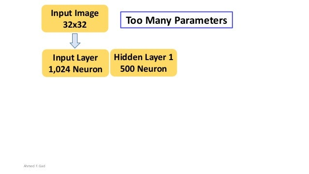 Hidden Layer 1 500 Neuron Input Layer 1,024 Neuron Input Image 32x32 Too Many Parameters Ahmed F. Gad