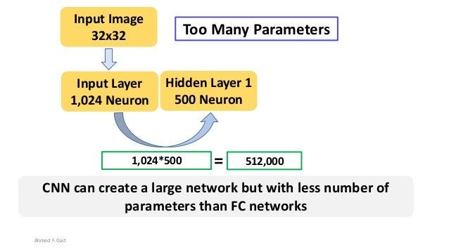 1,024*500 Hidden Layer 1 500 Neuron Input Layer 1,024 Neuron 512,000= Input Image 32x32 CNN can create a large network but...
