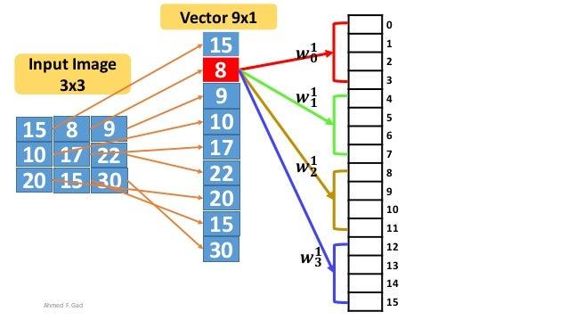 15 8 9 10 17 22 20 3015 15 8 9 10 17 22 20 30 15 Input Image 3x3 Vector 9x1 0 1 2 3 4 5 6 7 8 9 10 11 12 13 14 15 𝒘 𝟎 𝟏 𝒘 ...