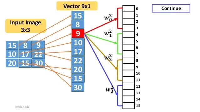 15 8 9 10 17 22 20 3015 15 8 9 10 17 22 20 30 15 Input Image 3x3 Vector 9x1 0 1 2 3 4 5 6 7 8 9 10 11 12 13 14 15 𝒘 𝟎 𝟐 𝒘 ...