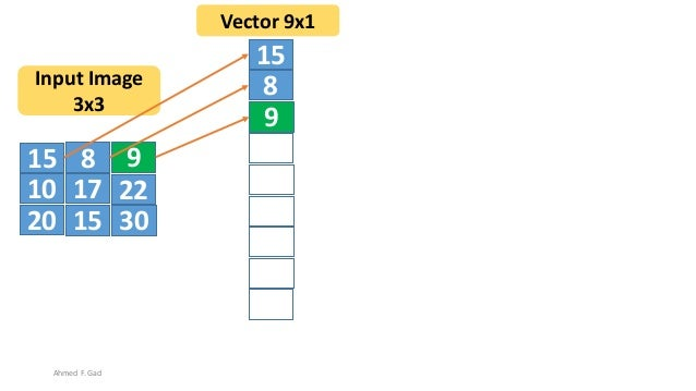 15 8 9 10 17 22 20 3015 15 8 9 10 17 22 20 30 15 Input Image 3x3 Vector 9x1 Ahmed F. Gad