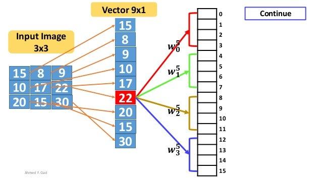 15 8 9 10 17 22 20 3015 15 8 9 10 17 22 20 30 15 Input Image 3x3 Vector 9x1 0 1 2 3 4 5 6 7 8 9 10 11 12 13 14 15 𝒘 𝟎 𝟓 𝒘 ...