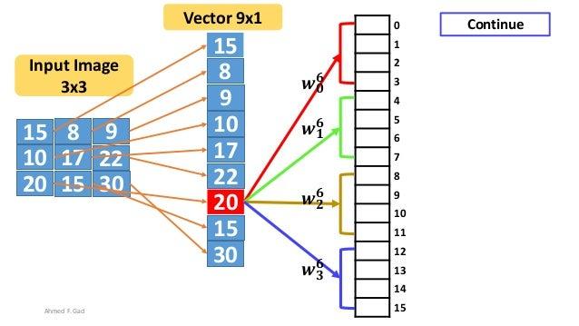 15 8 9 10 17 22 20 3015 15 8 9 10 17 22 20 30 15 Input Image 3x3 Vector 9x1 0 1 2 3 4 5 6 7 8 9 10 11 12 13 14 15 𝒘 𝟎 𝟔 𝒘 ...