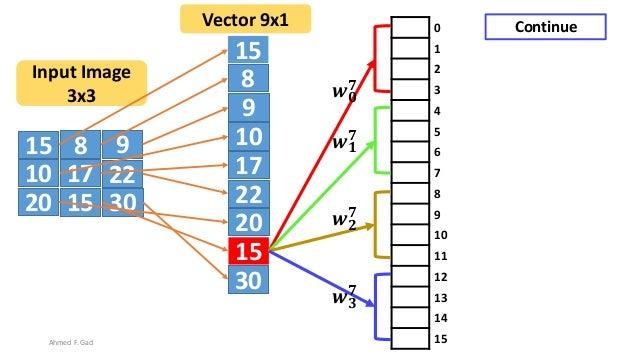15 8 9 10 17 22 20 3015 15 8 9 10 17 22 20 30 15 Input Image 3x3 Vector 9x1 0 1 2 3 4 5 6 7 8 9 10 11 12 13 14 15 𝒘 𝟎 𝟕 𝒘 ...