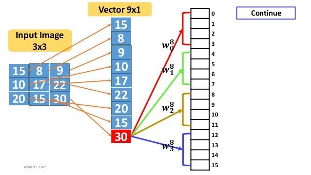 15 8 9 10 17 22 20 3015 15 8 9 10 17 22 20 30 15 Input Image 3x3 Vector 9x1 0 1 2 3 4 5 6 7 8 9 10 11 12 13 14 15 𝒘 𝟎 𝟖 𝒘 ...