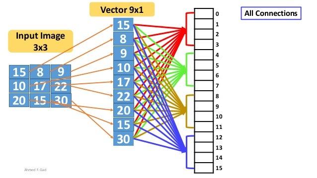 15 8 9 10 17 22 20 3015 15 8 9 10 17 22 20 30 15 Input Image 3x3 Vector 9x1 0 1 2 3 4 5 6 7 8 9 10 11 12 13 14 15 All Conn...
