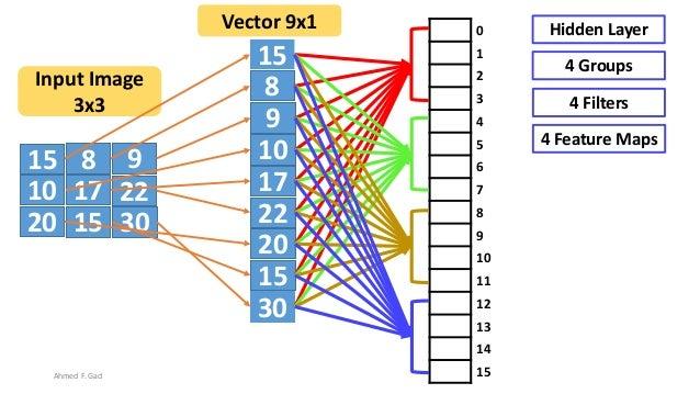 15 8 9 10 17 22 20 3015 15 8 9 10 17 22 20 30 15 Input Image 3x3 Vector 9x1 0 1 2 3 4 5 6 7 8 9 10 11 12 13 14 15 Hidden L...