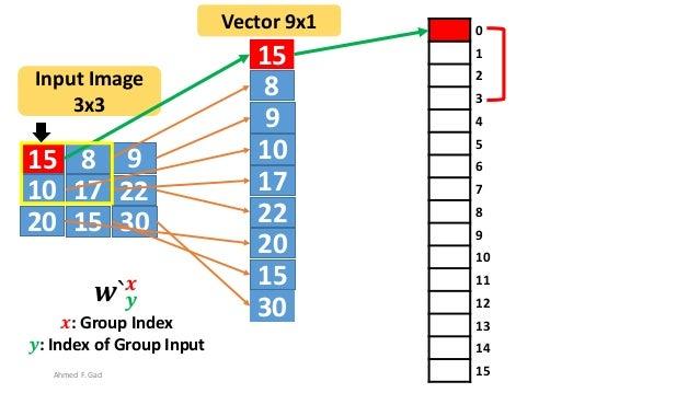 15 8 9 10 17 22 20 3015 15 8 9 10 17 22 20 30 15 Input Image 3x3 Vector 9x1 0 1 2 3 4 5 6 7 8 9 10 11 12 13 14 15Ahmed F. ...