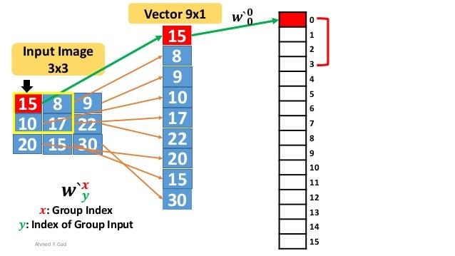 15 8 9 10 17 22 20 3015 15 8 9 10 17 22 20 30 15 Input Image 3x3 Vector 9x1 0 1 2 3 4 5 6 7 8 9 10 11 12 13 14 15 𝒘` 𝟎 𝟎 A...