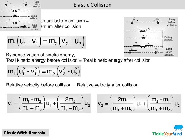 Cbse 11 Physics Derivations