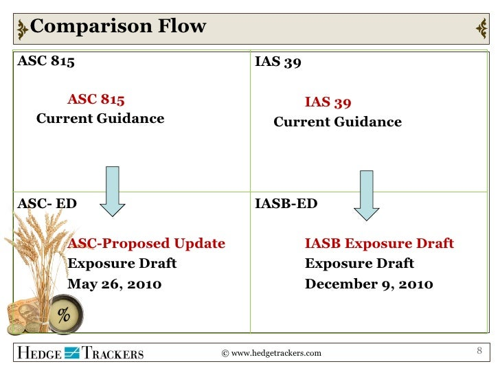 asc 815 Derivative Accounting Convergence: The path from Where We Are (US GAA…