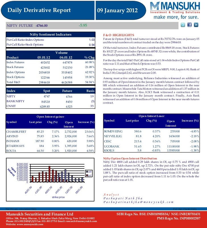 Derivatives Projects