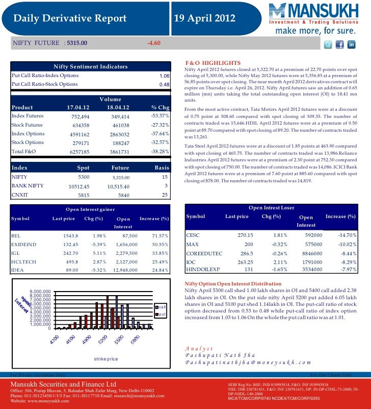 Let's Go For Derivative Report 19 April 2012  By  Mansukh Investment and Trading Solution