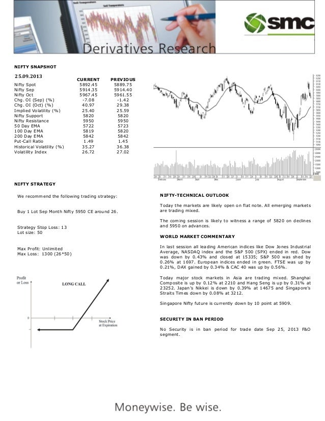 NIFTY SNAPSHOT CURRENT PREVIOUS Nifty Spot 5892.45 5889.75 Nifty Sep 5914.35 5914.40 Nifty Oct 5967.45 5961.55 Chg. OI (Se...
