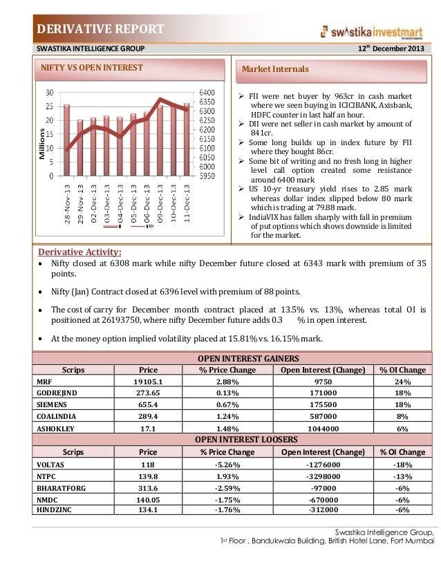 DERIVATIVE REPORT 12th December 2013  SWASTIKA INTELLIGENCE GROUP  NIFTY VS OPEN INTEREST  Market Internals  FII were net...