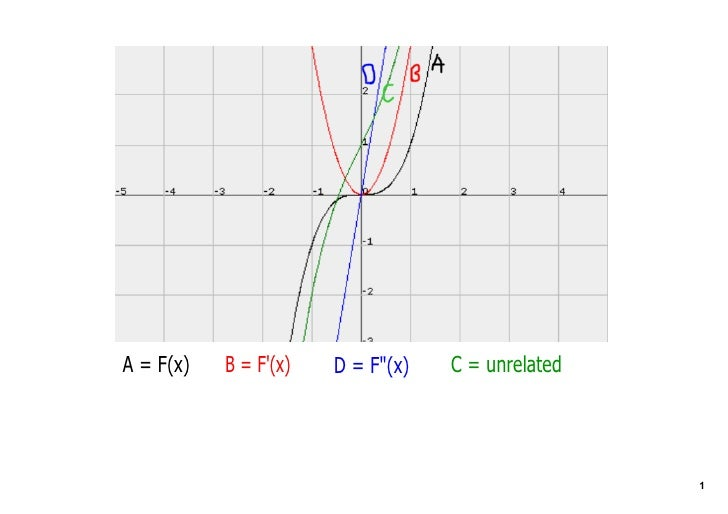 A = F(x)                           C = unrelated            B = F'(x)   D = Fquot;(x)                                     ...