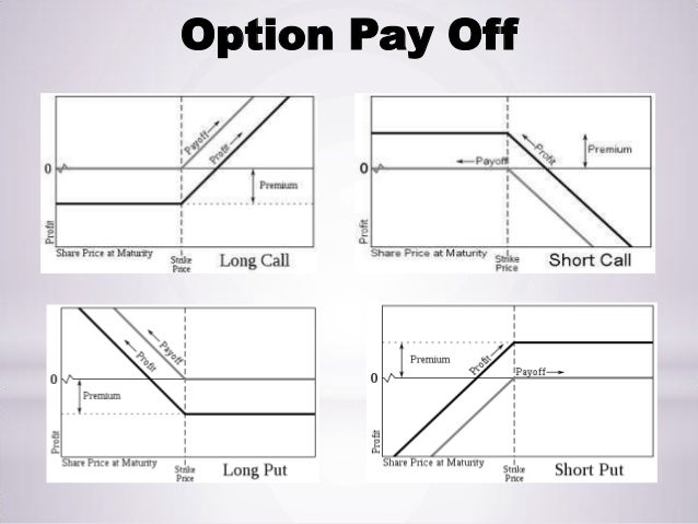 Put options explained market