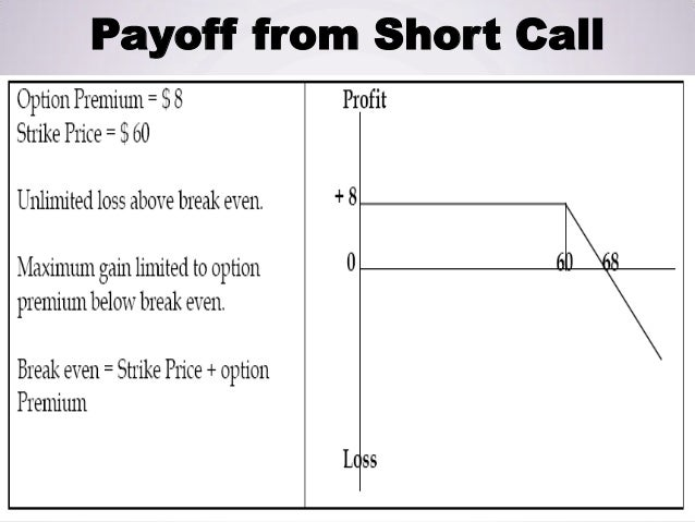 Derivatives Call And Put Options