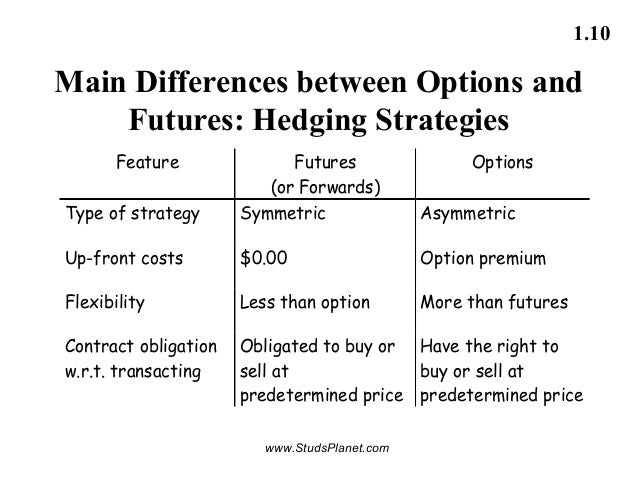 Difference between stock futures and options