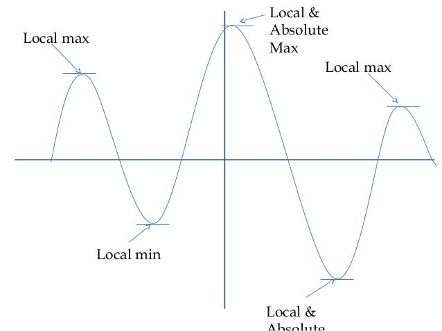 what is a local maximum