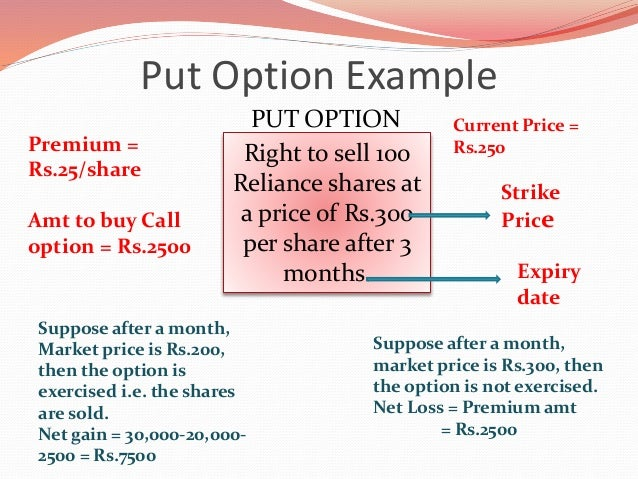Options trading explained with examples