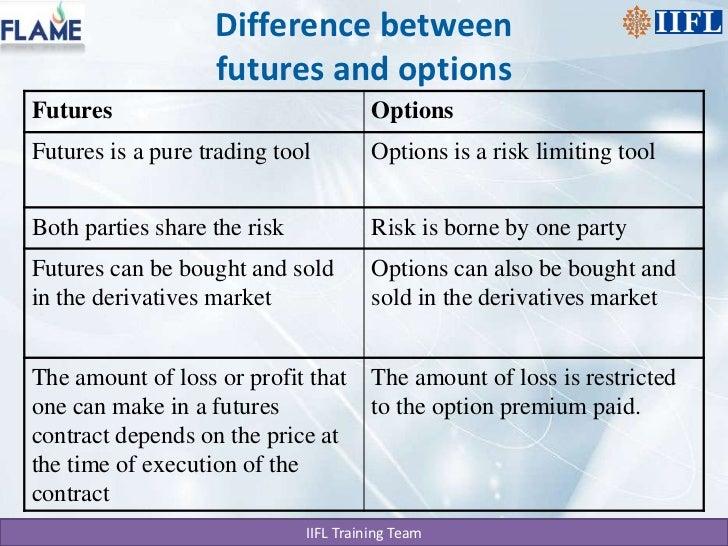 Future & options trading basics india