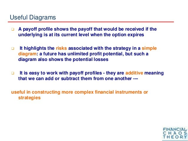 Useful Diagrams  A payoff profile shows the payoff that would be received if the underlying is at its current level when ...