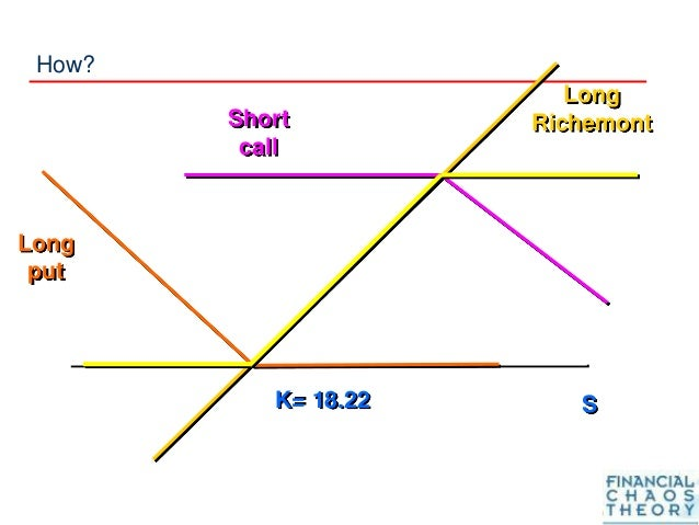 How? S Long Richemont Long put K= 18.22 Short call